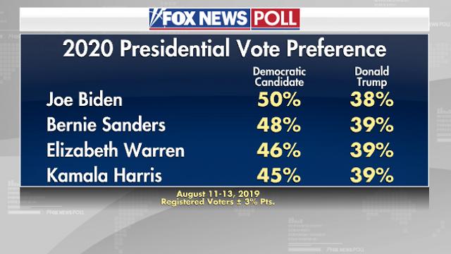 рейтинг Трампа по сравнению с кандидатами от демократов