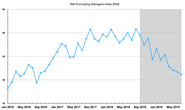 ISM Purchasing Managers' Index