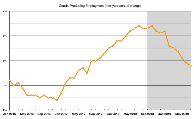 Занятость в производстве товаров