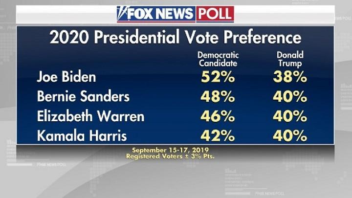 результаты опроса Fox News