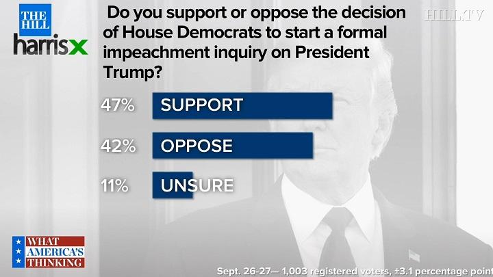 результаты опроса по импичменту Трампа
