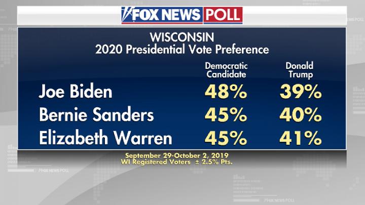 рейтинги Трампа по отношению к кандидатам от демократов