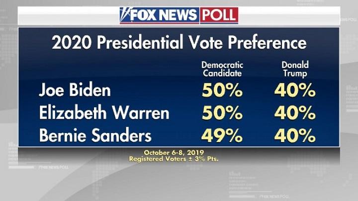 рейтинги Трампа в сравнении с рейтингами демократов