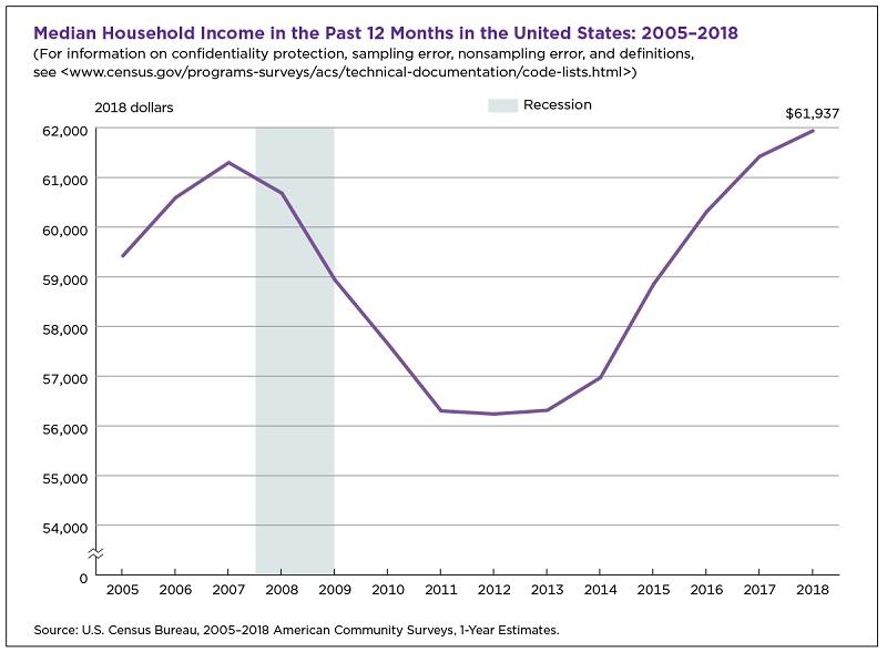 рост медианных доходов домохозяйств в США