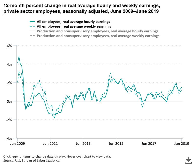 рост реальной заработной платы в США