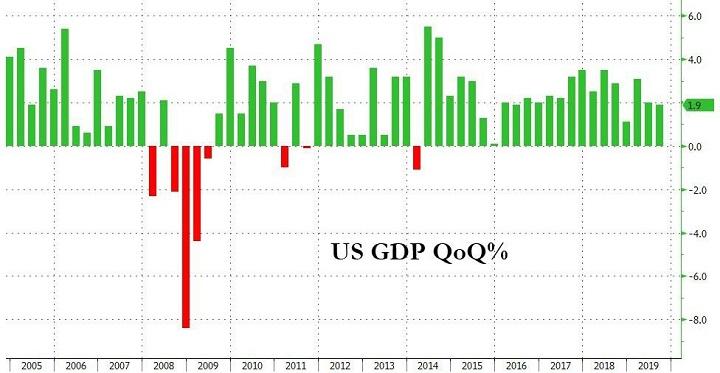 квартальный рост ВВП в США