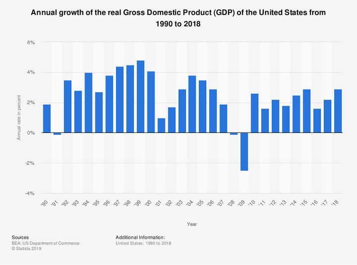 годовой рост ВВП в США