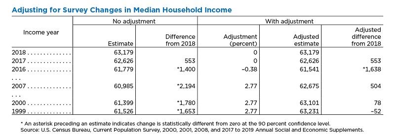 рост медианный доход семьи