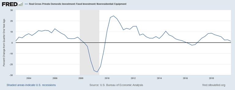 инвестиции в основной капитал и оборудование