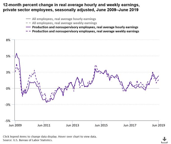 рост реальных зарплат