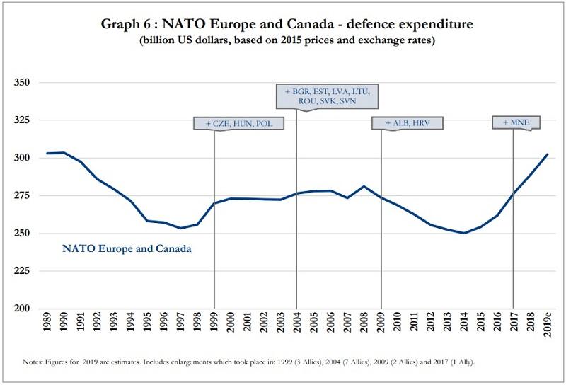 рост расходов стран НАТО в долларах