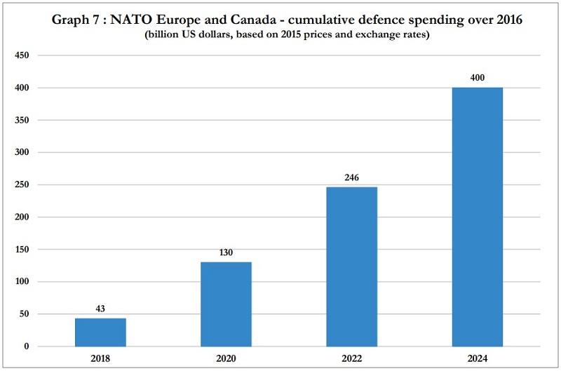 кумулятивные расходы НАТО до 2024 года