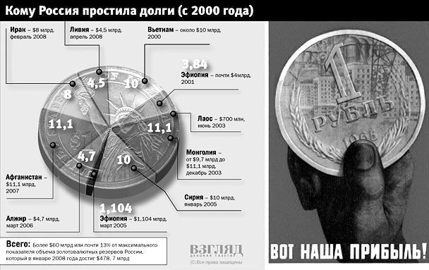 Кому Россия простила долги