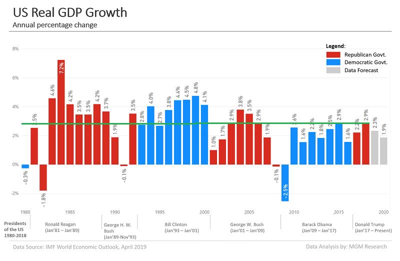 график годового ВВП