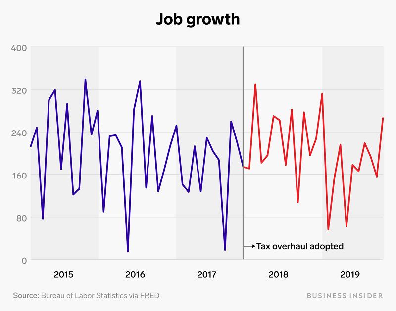 Новые рабочие места