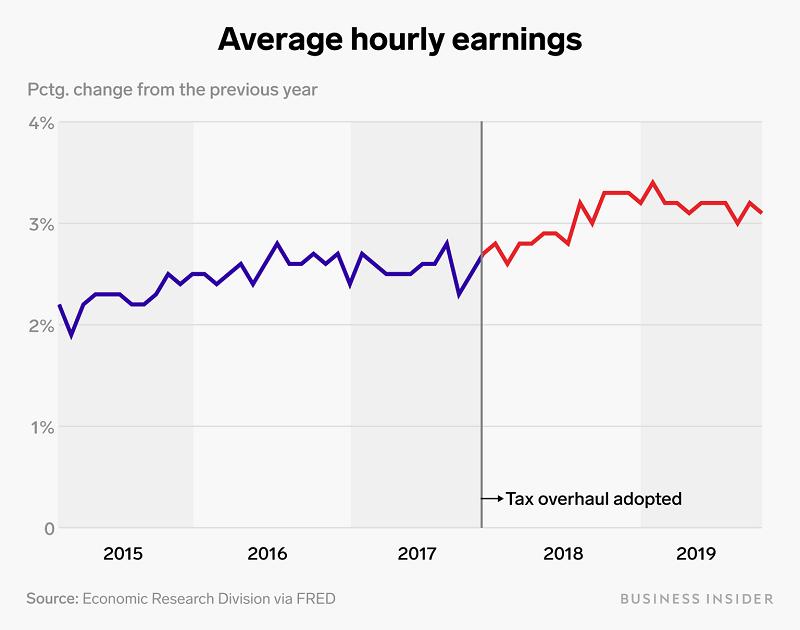 почасовая заработная плата