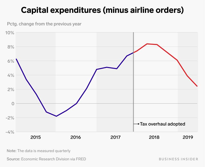 Капитальные затраты