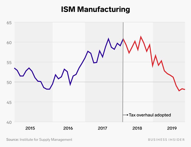 Производственный индекс