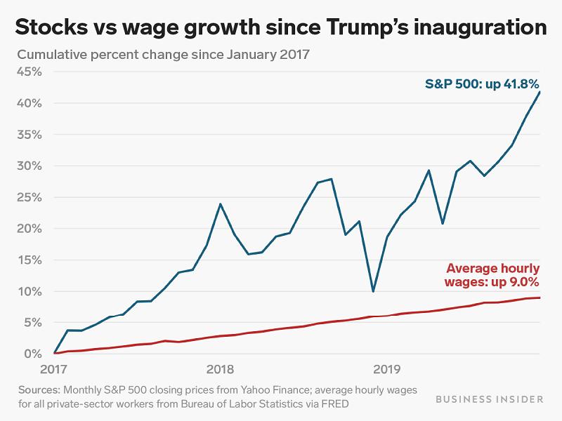 Графики роста котировок фондового рынка и почасовых зарплат