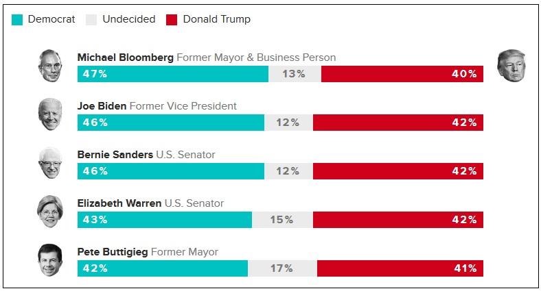 Рейтинг кандидатов от демократов по отношению к Трампу
