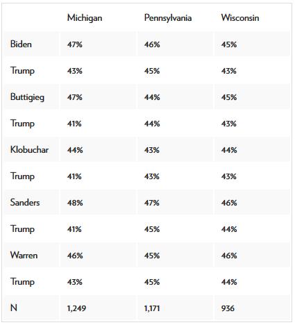 результаты опроса в Висконсине, Мичигане и Пенсильвании