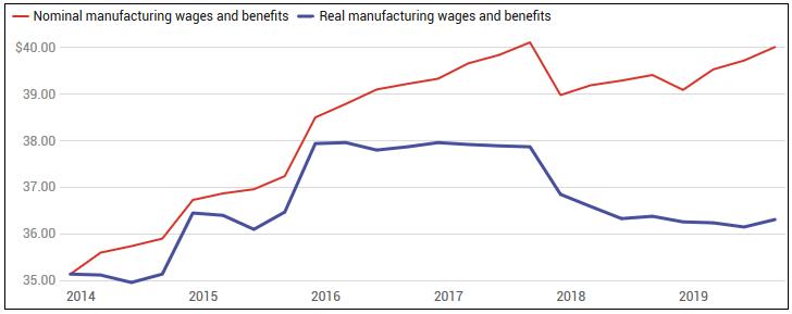 зарплата в промышленности