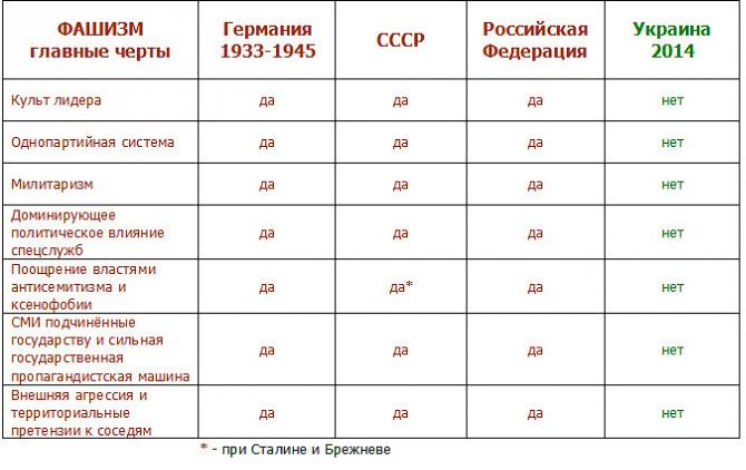Сравнительная таблица признаков фашизма в нацистской Германии, СССР, России и Украине