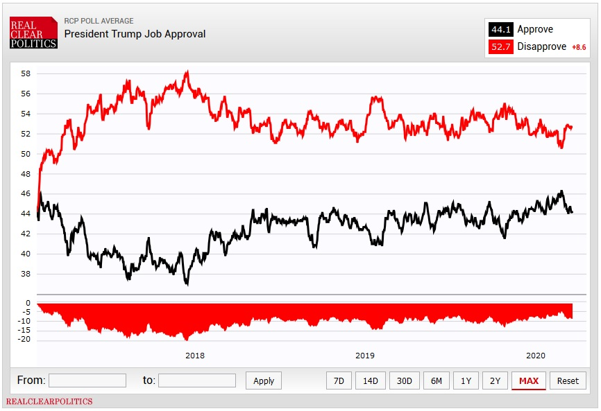 рейтинг трампа