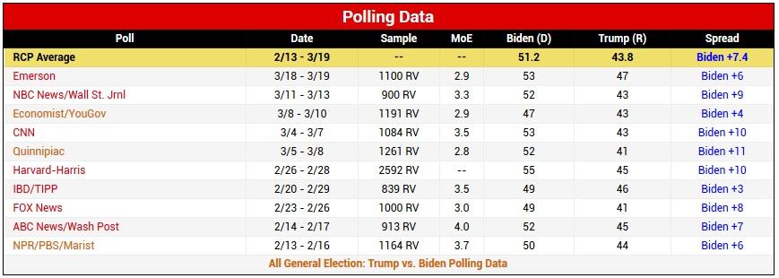 рейтинги Трампа и Байдена