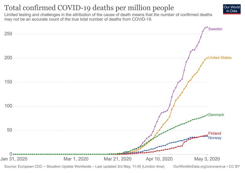 смертность от коронавируса в Швеции