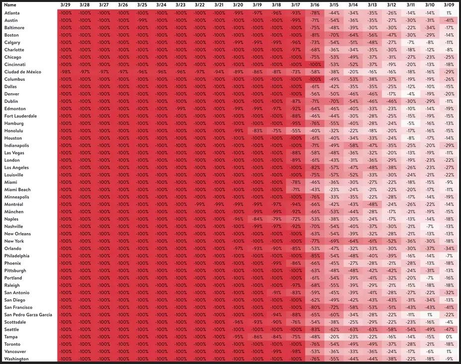 таблица посещаемости ресторанов