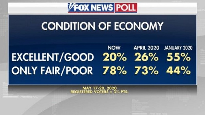 оценка избирателями состояния экономики