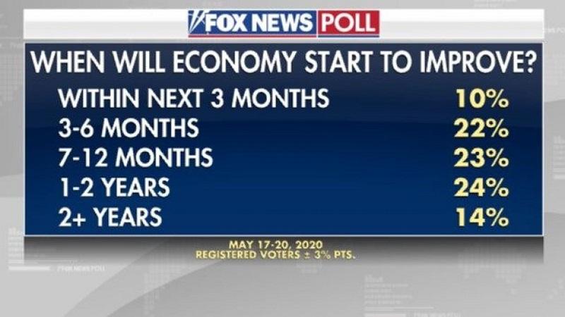 через какое время экономика восстановится