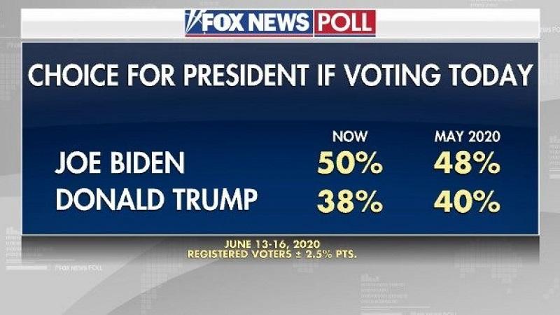 сравнительный рейтинг Трампа и Байдена