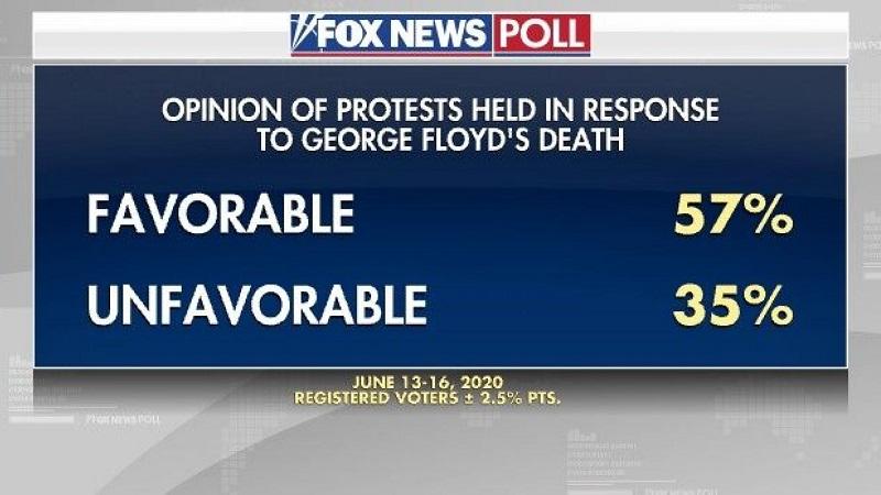 отношение к протестам после убийства Флойда