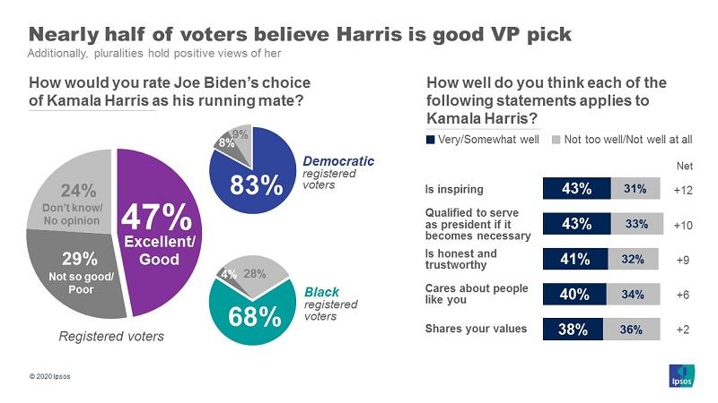 Рейтинг Харрис на основе опроса ABC News/Ipsos