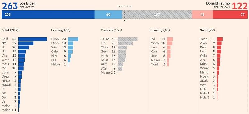 количество выборщиков у Байдена и Трампа 10 сентября