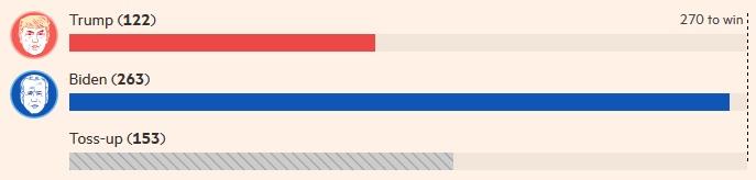 количество выборщиков у Трампа и у Байдена 10 сентября