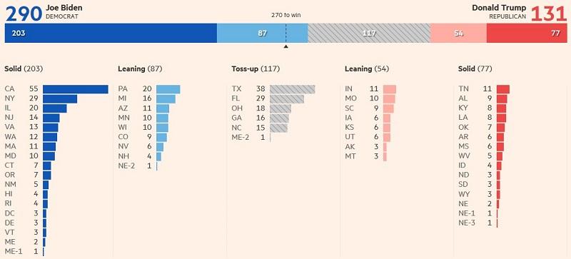 количество выборщиков у Байдена и Трампа 18 сентября