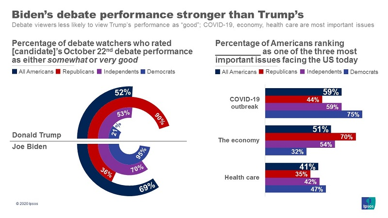 Результаты опрса FiveThirtyEight/Ipsos