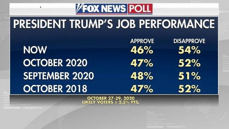 Одобрение работы Трампа