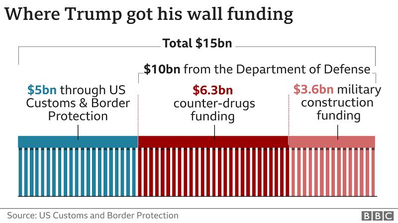 источники финансирования стены Трампа