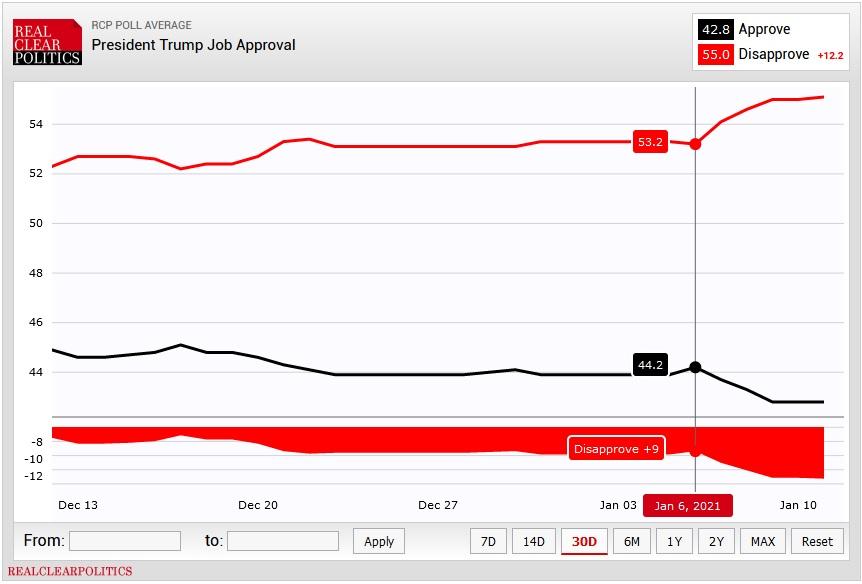 рейтинг Трампа на сайте RealClearPolitics
