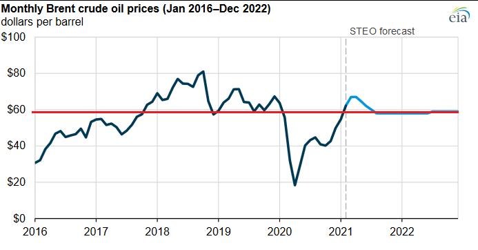 Прогноз цен на нефть до 2022 года