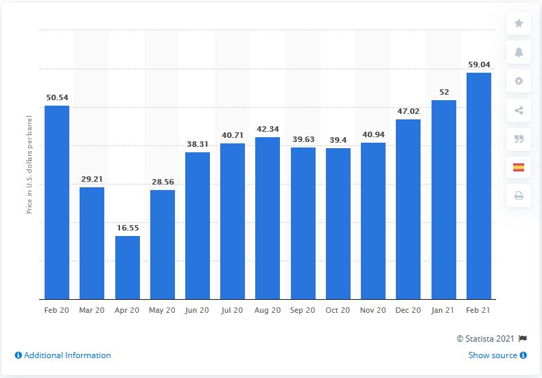 Рост цен на нефть по месяцам