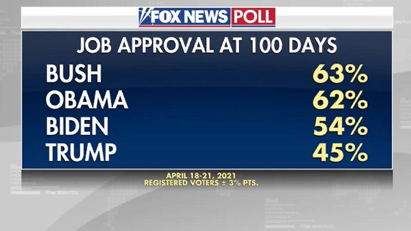 Сравнение рейтингов 4 президентов в первые 100 дней
