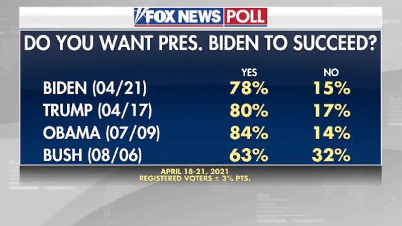 Процент желающих успеха президенту