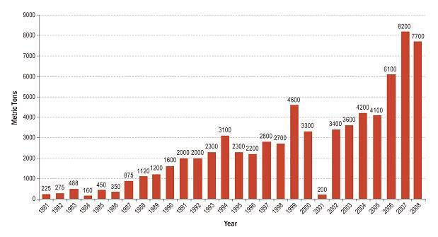 Рост производства наркотиков в Афганистане
