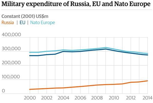 военные расходы стран НАТО, Европы и России