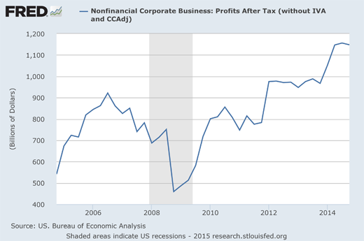 корпоративные прибыли американских компаний за 10 лет